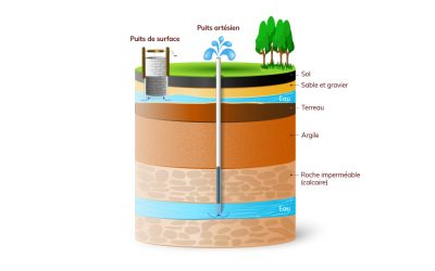 Quels sont les différents types de puits?