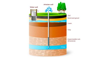 What are the different types of wells?